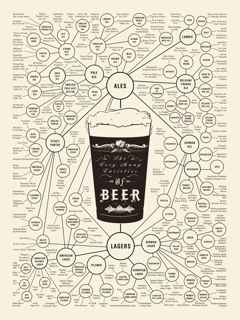 http://www.geekologie.com/2010/09/17/beer-chart-full.jpg